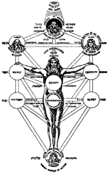 Download Antropologia Gnostica Samael Aun Weor Pdf - archinews